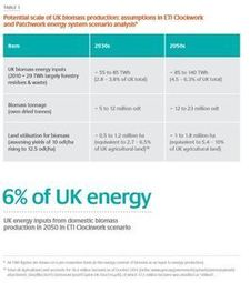 ETI report on UK climate change – Miscanthus in the mix