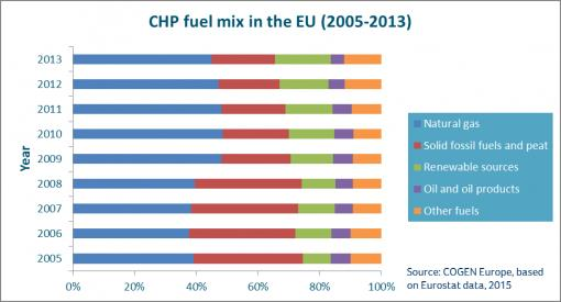 Bar chart showing renewable uses in CHP fuel mix