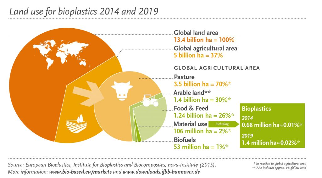 Graphic of land use for bioplastics 2014 - 2019